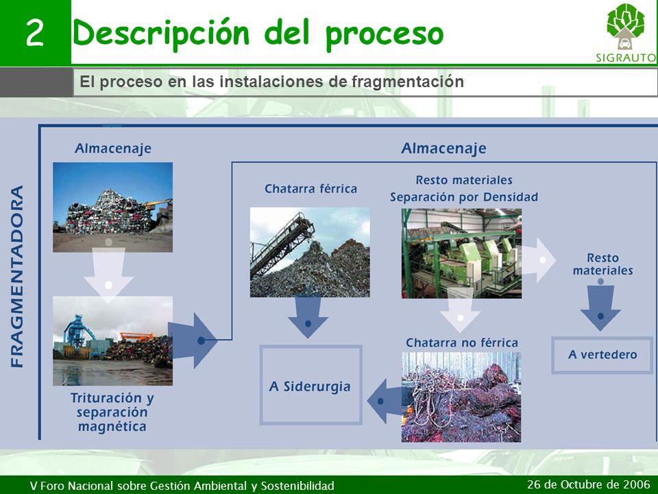 V Foro Nacional sobre Gestión Ambiental y Sostenibilidad 26 de Octubre de 2006 Descripción del proceso 2 El proceso en las instalaciones de fragmentac