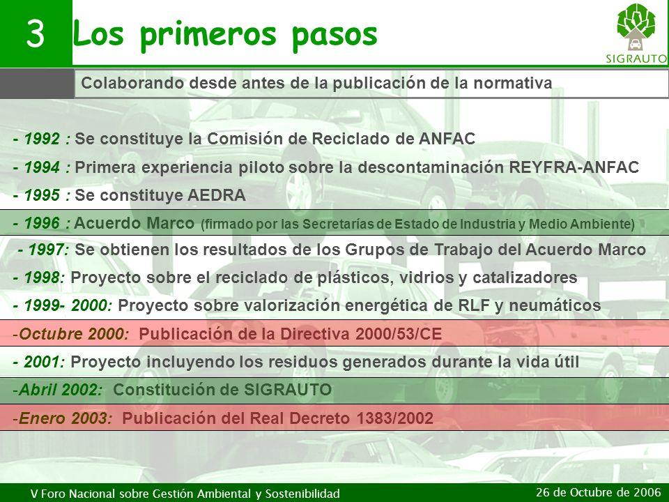 V Foro Nacional sobre Gestión Ambiental y Sostenibilidad 26 de Octubre de 2006 Los primeros pasos 3 Colaborando desde antes de la publicación de la no