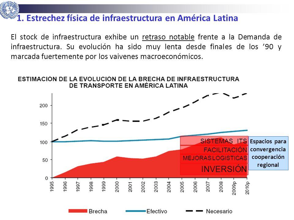 10 Gabriel Pérez Salas | CEPAL | Naciones Unidas gabriel.perez@cepal.org 1. Estrechez física de infraestructura en América Latina INVERSIÓN MEJORAS LO