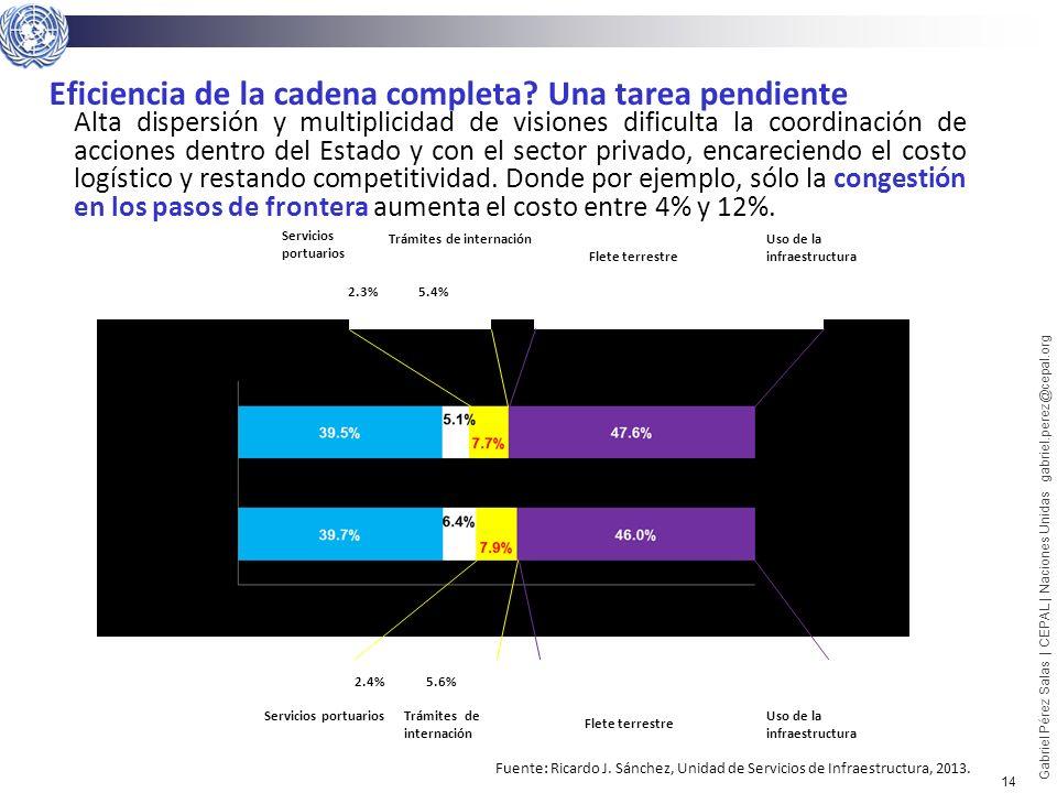 14 Gabriel Pérez Salas | CEPAL | Naciones Unidas gabriel.perez@cepal.org 5.4%2.3% Trámites de internación Servicios portuarios 42.8% 4.8% Uso de la in