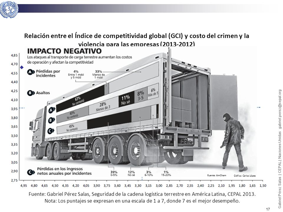 17 Gabriel Pérez Salas | CEPAL | Naciones Unidas gabriel.perez@cepal.org Fuente: Gabriel Pérez Salas, Seguridad de la cadena logística terrestre en Am