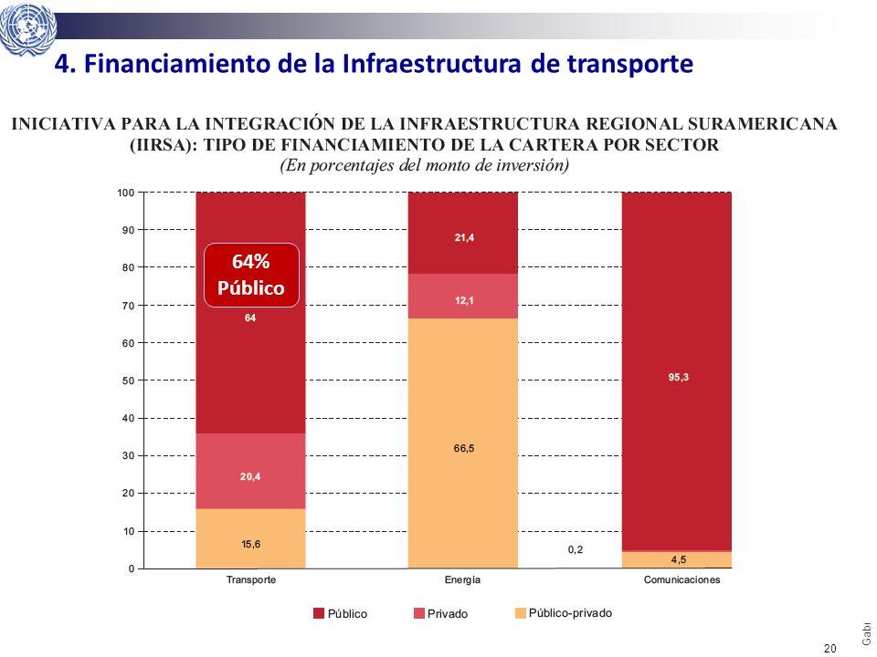 20 Gabriel Pérez Salas | CEPAL | Naciones Unidas gabriel.perez@cepal.org 64% Público 4. Financiamiento de la Infraestructura de transporte