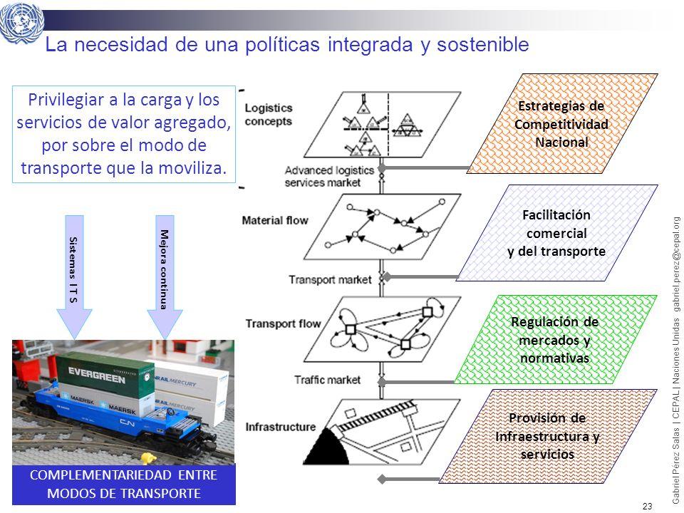 23 Gabriel Pérez Salas | CEPAL | Naciones Unidas gabriel.perez@cepal.org La necesidad de una políticas integrada y sostenible Regulación de mercados y
