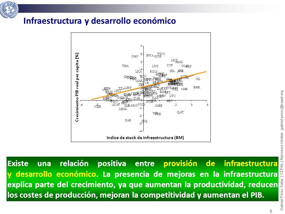 6 Gabriel Pérez Salas | CEPAL | Naciones Unidas gabriel.perez@cepal.org Fuente: Luis Servén 2008 El acceso a los servicios de infraestructura (entre ellos el transporte) reducen la desigualdad y la pobreza permitiendo un Desarrollo Social.