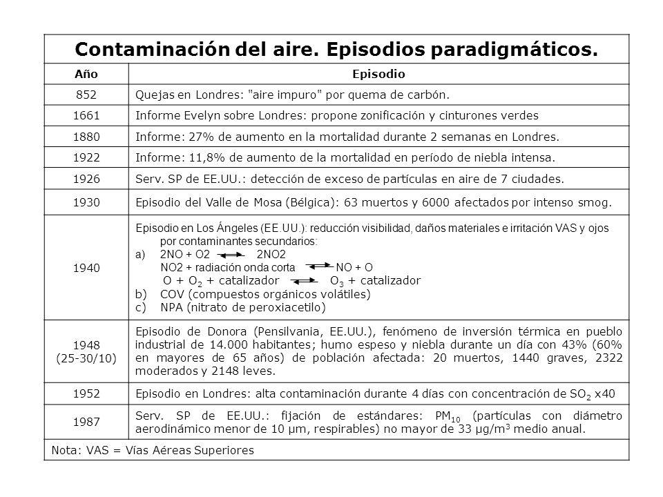 Contaminación del aire.Episodios paradigmáticos.
