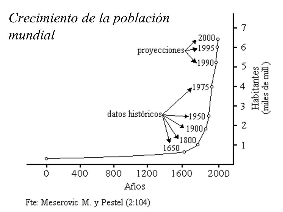 Crecimiento de la población mundial