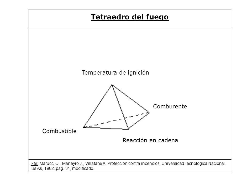 Tetraedro del fuego Temperatura de ignición Combustible Comburente Reacción en cadena Fte: Marucci O., Maneyro J., Villafañe A.