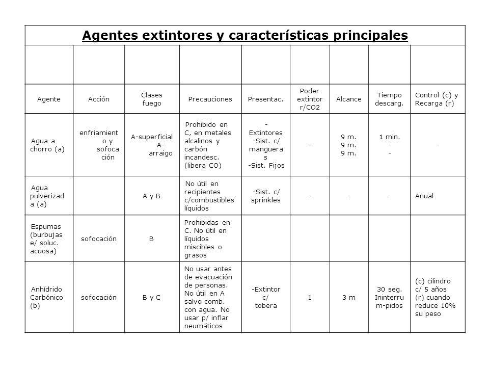 Agentes extintores y características principales AgenteAcción Clases fuego PrecaucionesPresentac.