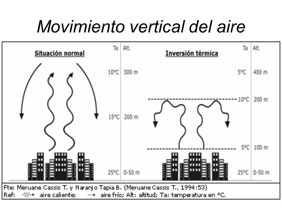 Movimiento vertical del aire
