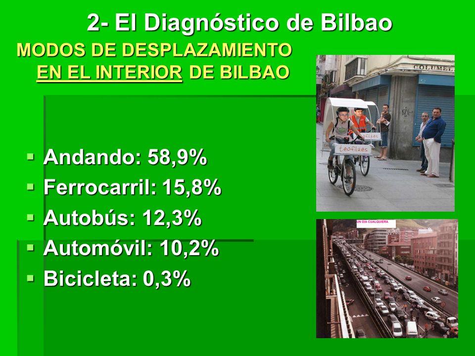 Andando: 58,9% Andando: 58,9% Ferrocarril: 15,8% Ferrocarril: 15,8% Autobús: 12,3% Autobús: 12,3% Automóvil: 10,2% Automóvil: 10,2% Bicicleta: 0,3% Bicicleta: 0,3% MODOS DE DESPLAZAMIENTO EN EL INTERIOR DE BILBAO 2- El Diagnóstico de Bilbao