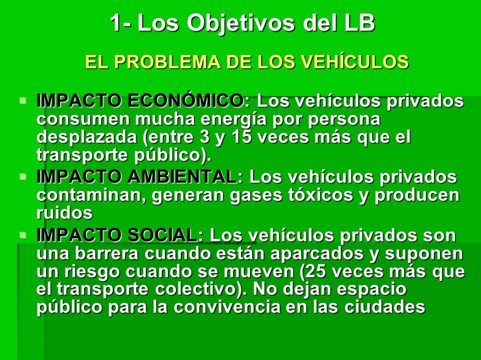 EL PROBLEMA DE LOS VEHÍCULOS IMPACTO ECONÓMICO: Los vehículos privados consumen mucha energía por persona desplazada (entre 3 y 15 veces más que el transporte público).