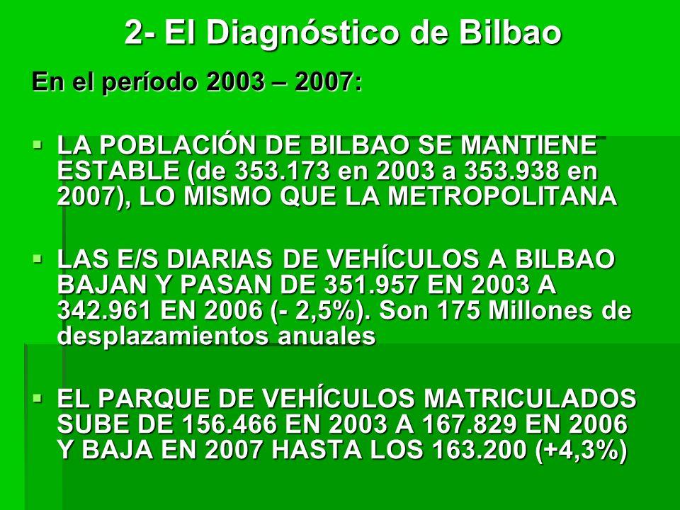 2- El Diagnóstico de Bilbao En el período 2003 – 2007: LA POBLACIÓN DE BILBAO SE MANTIENE ESTABLE (de 353.173 en 2003 a 353.938 en 2007), LO MISMO QUE LA METROPOLITANA LA POBLACIÓN DE BILBAO SE MANTIENE ESTABLE (de 353.173 en 2003 a 353.938 en 2007), LO MISMO QUE LA METROPOLITANA LAS E/S DIARIAS DE VEHÍCULOS A BILBAO BAJAN Y PASAN DE 351.957 EN 2003 A 342.961 EN 2006 (- 2,5%).