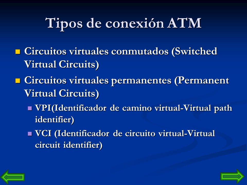 Tecnología de Transporte ATM Asynchronous Transfer Mode es una tecnología de transporte basada en unidades de datos de un tamaño fijo de 53 bytes llam
