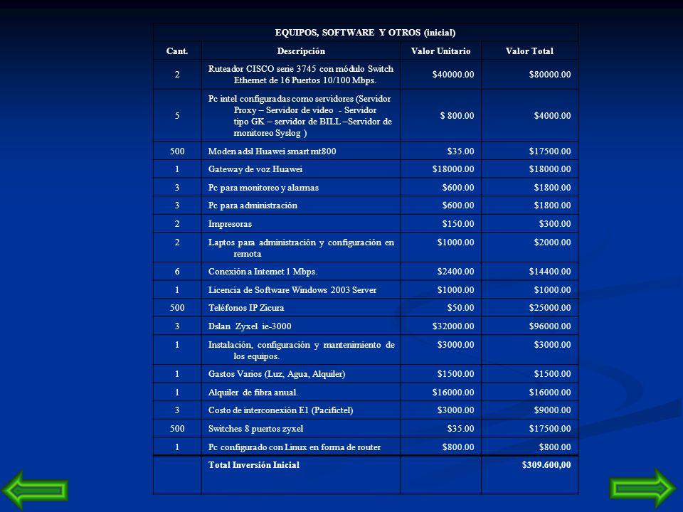 CAPITULO 5 Análisis de Costos, Comercialización y Rentabilidad del Proyecto