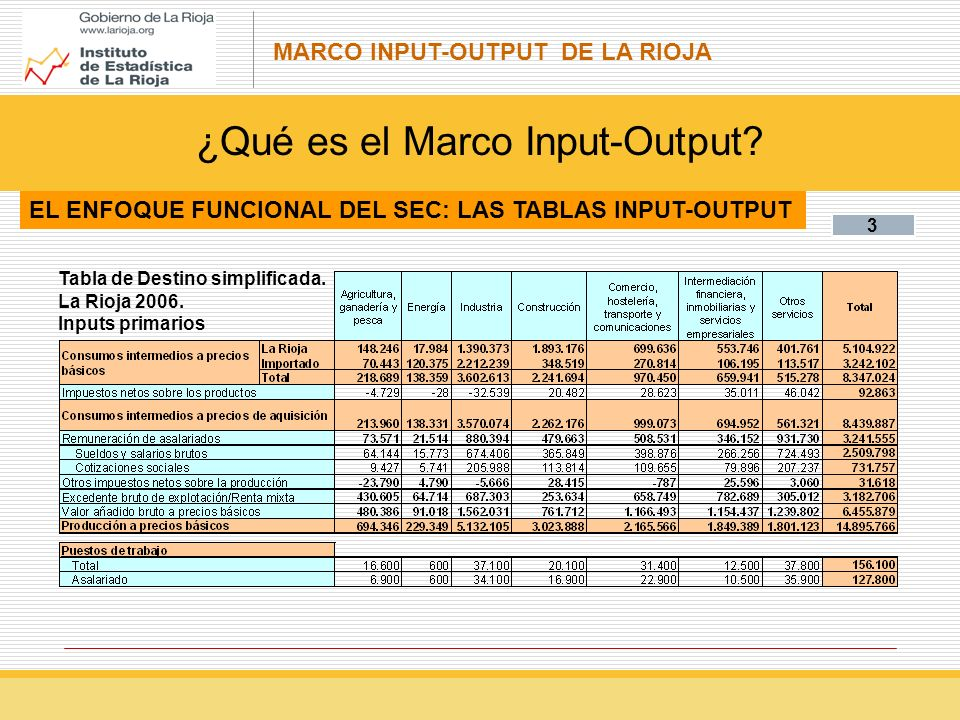 MARCO INPUT-OUTPUT DE LA RIOJA 3 Tabla de Destino simplificada.
