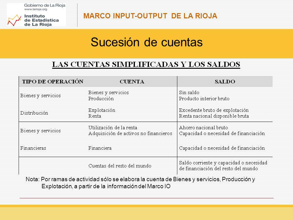 MARCO INPUT-OUTPUT DE LA RIOJA Sucesión de cuentas Nota: Por ramas de actividad sólo se elabora la cuenta de Bienes y servicios, Producción y Explotación, a partir de la información del Marco IO