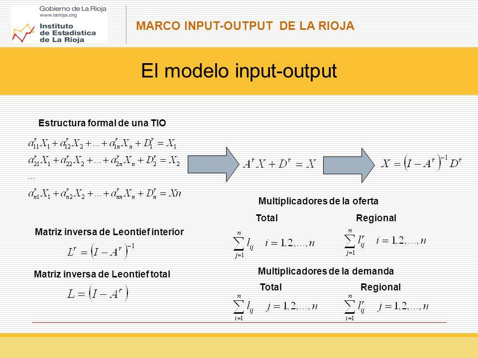 MARCO INPUT-OUTPUT DE LA RIOJA El modelo input-output Estructura formal de una TIO Matriz inversa de Leontief interior Matriz inversa de Leontief total Multiplicadores de la oferta TotalRegional TotalRegional Multiplicadores de la demanda