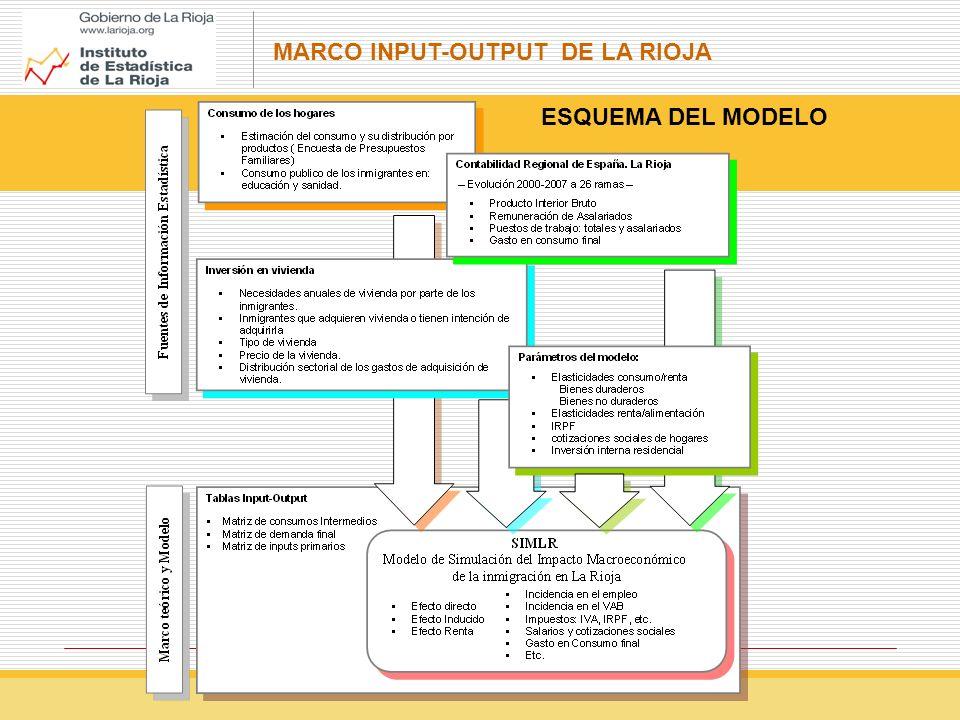 MARCO INPUT-OUTPUT DE LA RIOJA ESQUEMA DEL MODELO