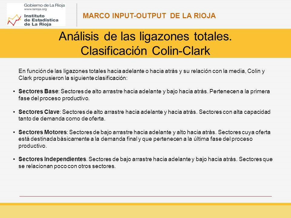 MARCO INPUT-OUTPUT DE LA RIOJA Análisis de las ligazones totales.
