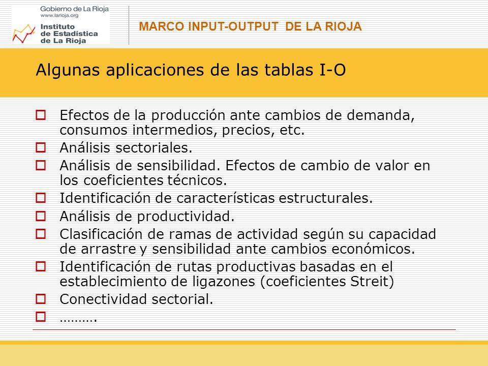 MARCO INPUT-OUTPUT DE LA RIOJA Algunas aplicaciones de las tablas I-O Efectos de la producción ante cambios de demanda, consumos intermedios, precios, etc.