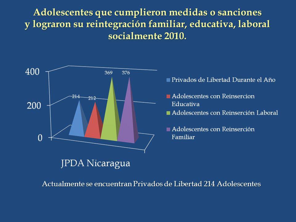 Adolescentes que cumplieron medidas o sanciones y lograron su reintegración familiar, educativa, laboral socialmente 2010.