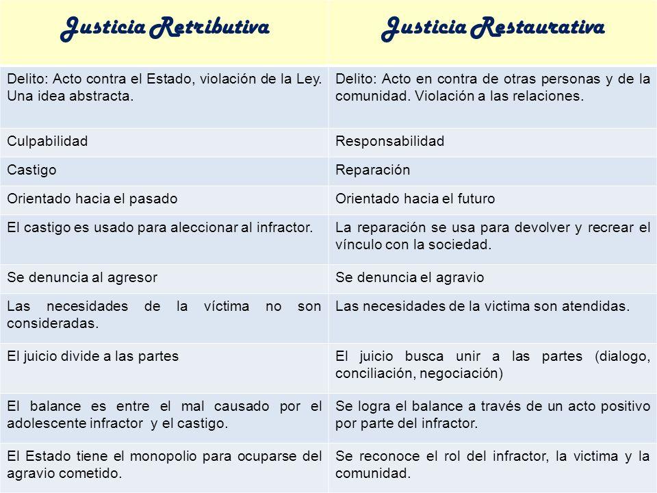 Justicia RetributivaJusticia Restaurativa Delito: Acto contra el Estado, violación de la Ley.