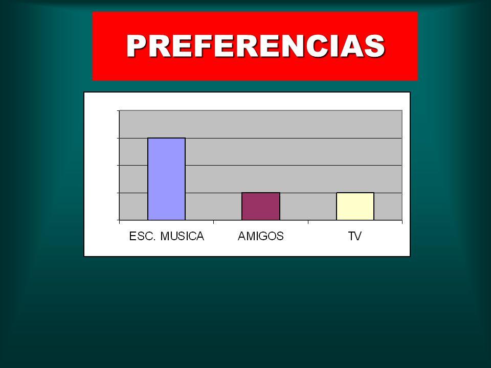 LA POBLACIÓN ENCUESTADA OSCILO ENTRE LAS EDADES DE 15 - 24 Y LA FRECUENCIA MAYOR SE UBICO EN 20 AÑOS.