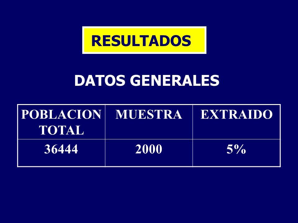 RESULTADOS DATOS GENERALES POBLACION TOTAL MUESTRAEXTRAIDO 3644420005%