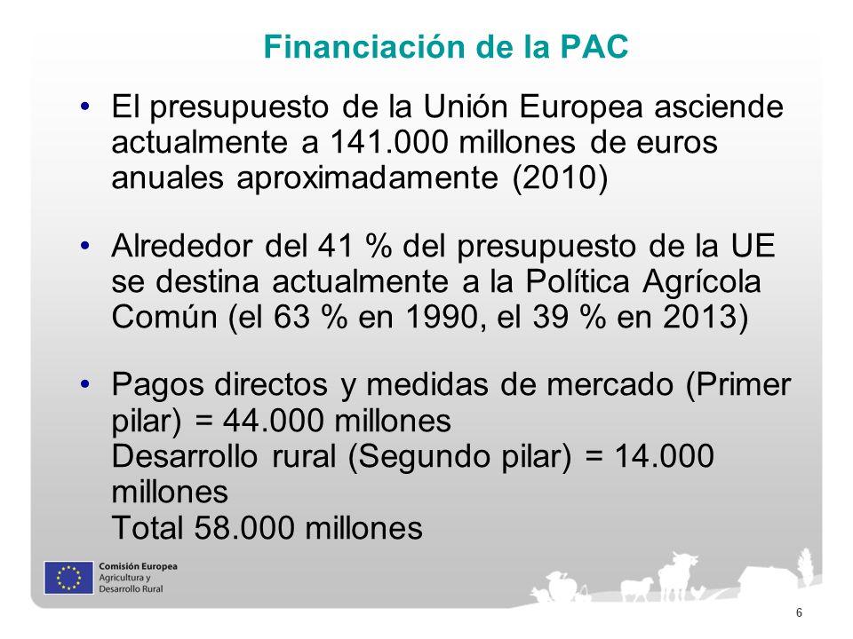 7 Los dos pilares de la PAC(2010) Primer pilar (76% del presupuesto de la PAC) –Pagos directos (90% del presupuesto del Primer pilar) –Medidas de mercado –Financiación 100% UE Segundo pilar (24% del presupuesto de la PAC) –Desarrollo rural –4 ejes –Cofinanciado con los Estados Miembros