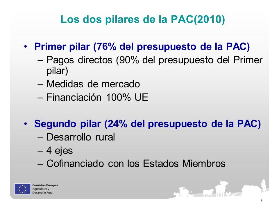 7 Los dos pilares de la PAC(2010) Primer pilar (76% del presupuesto de la PAC) –Pagos directos (90% del presupuesto del Primer pilar) –Medidas de merc