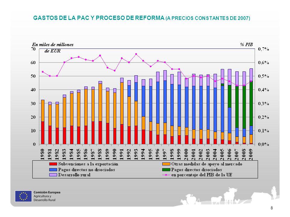 8 GASTOS DE LA PAC Y PROCESO DE REFORMA (A PRECIOS CONSTANTES DE 2007)