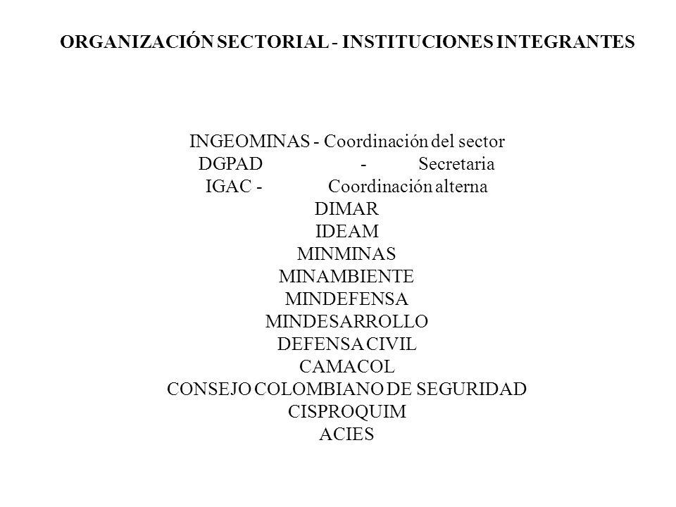 ORGANIZACIÓN SECTORIAL - INSTITUCIONES INTEGRANTES INGEOMINAS - Coordinación del sector DGPAD - Secretaria IGAC - Coordinación alterna DIMAR IDEAM MIN