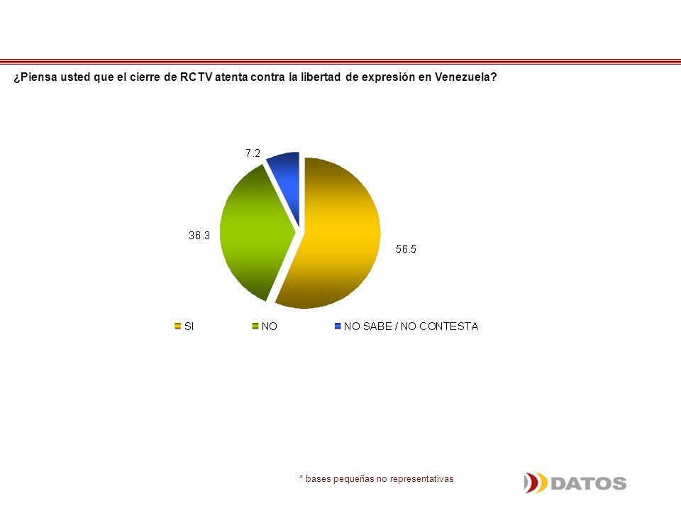 ¿Piensa usted que el cierre de RCTV atenta contra la libertad de expresión en Venezuela.