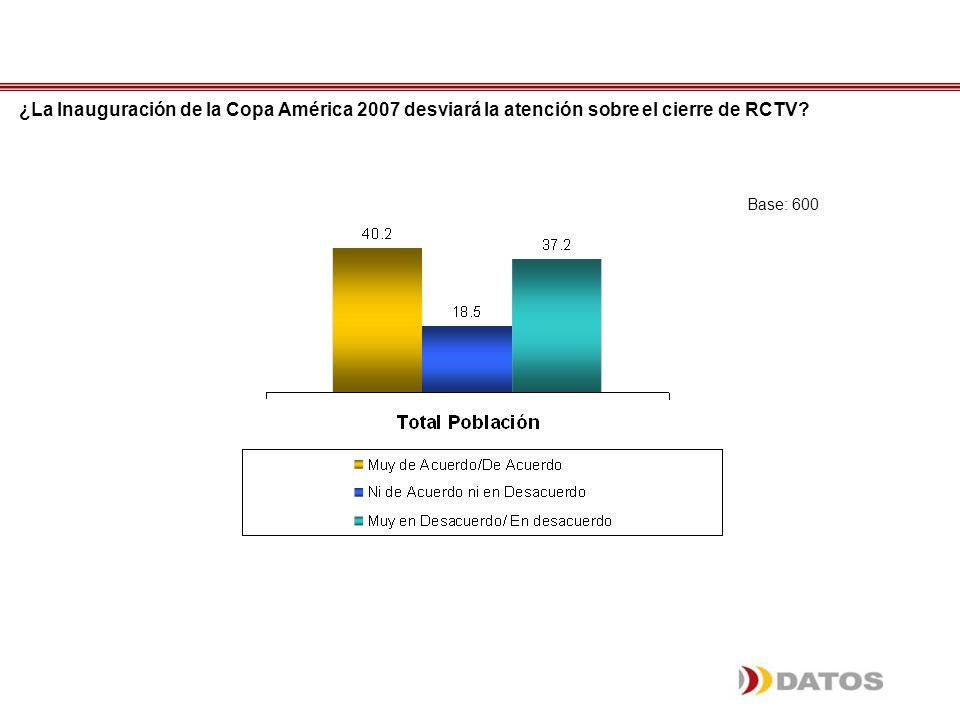 ¿La Inauguración de la Copa América 2007 desviará la atención sobre el cierre de RCTV? Base: 600