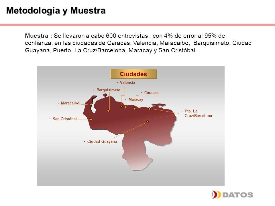Muestra : Se llevaron a cabo 600 entrevistas, con 4% de error al 95% de confianza, en las ciudades de Caracas, Valencia, Maracaibo, Barquisimeto, Ciudad Guayana, Puerto.