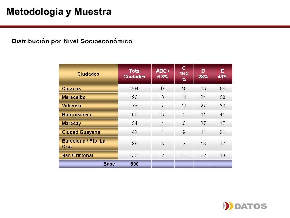 Metodología y Muestra Distribución por Nivel Socioeconómico Ciudades Total Ciudades ABC+ 6.8% C 16.2 % D 28% E 49% Caracas20418494394 Maracaibo963112458 Valencia787112733 Barquisimeto60351141 Maracay54462717 Ciudad Guayana42191121 Barcelona / Pto.