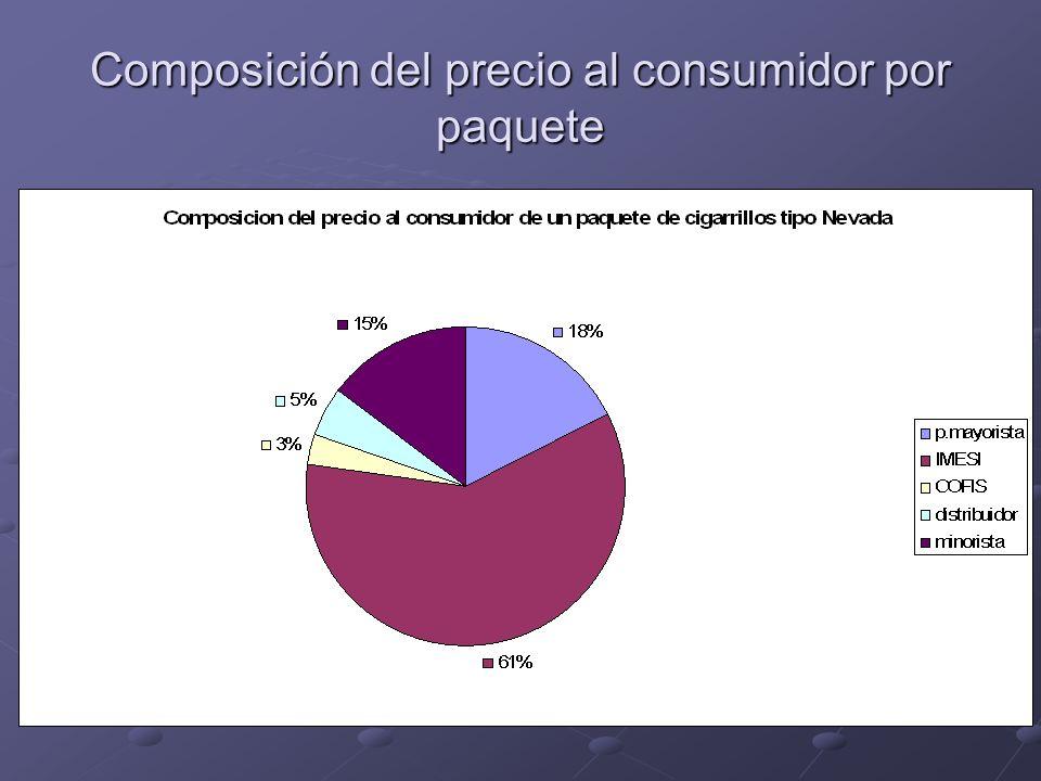 Composición del precio al consumidor por paquete