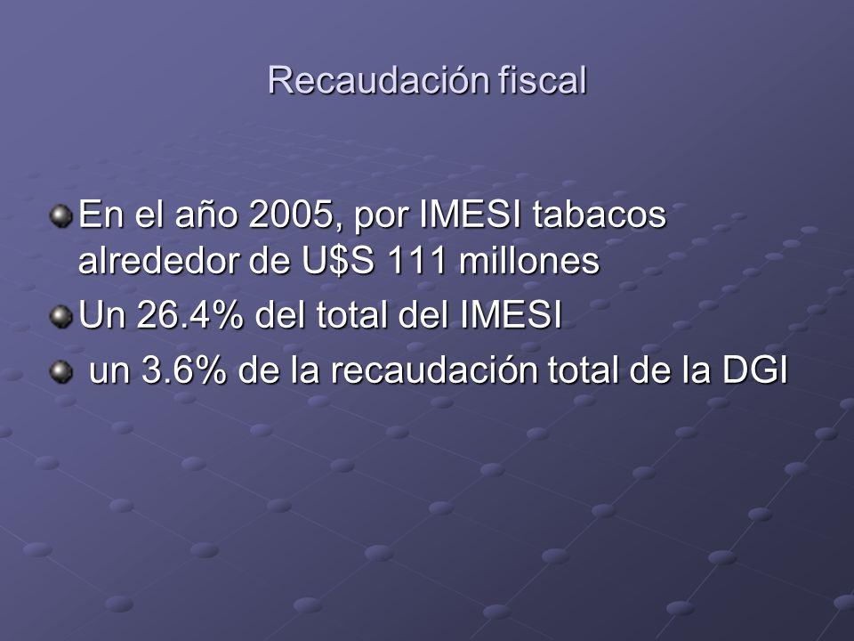 Recaudación fiscal En el año 2005, por IMESI tabacos alrededor de U$S 111 millones Un 26.4% del total del IMESI un 3.6% de la recaudación total de la DGI un 3.6% de la recaudación total de la DGI