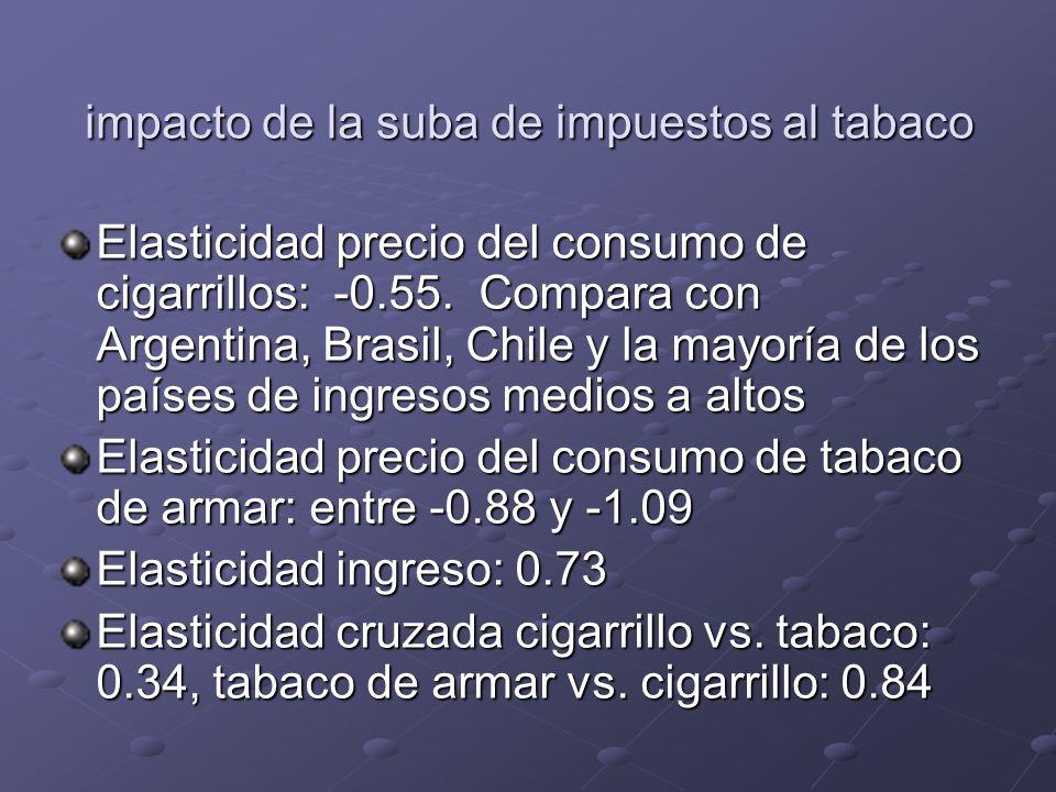 impacto de la suba de impuestos al tabaco Elasticidad precio del consumo de cigarrillos: -0.55. Compara con Argentina, Brasil, Chile y la mayoría de l