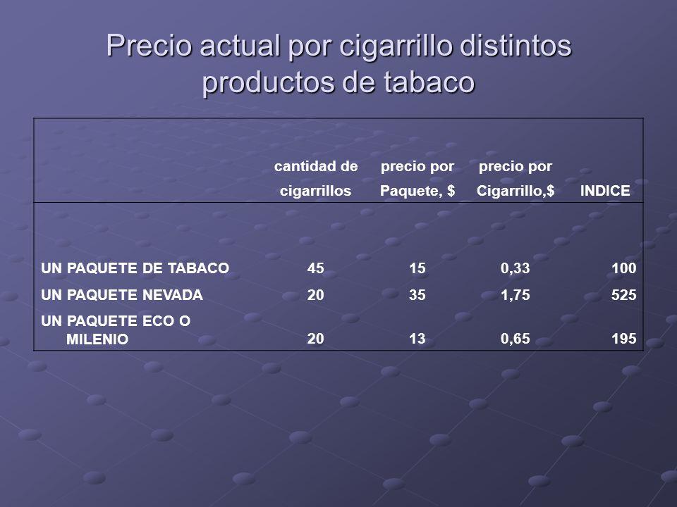 Precio actual por cigarrillo distintos productos de tabaco cantidad deprecio por cigarrillosPaquete, $Cigarrillo,$INDICE UN PAQUETE DE TABACO45150,33100 UN PAQUETE NEVADA20351,75525 UN PAQUETE ECO O MILENIO20130,65195