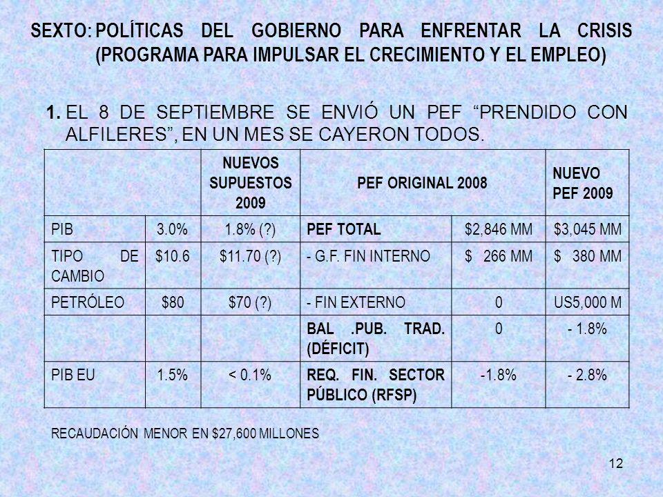 12 NUEVOS SUPUESTOS 2009 PEF ORIGINAL 2008 NUEVO PEF 2009 PIB3.0%1.8% ( ) PEF TOTAL $2,846 MM$3,045 MM TIPO DE CAMBIO $10.6$11.70 ( )-G.F.