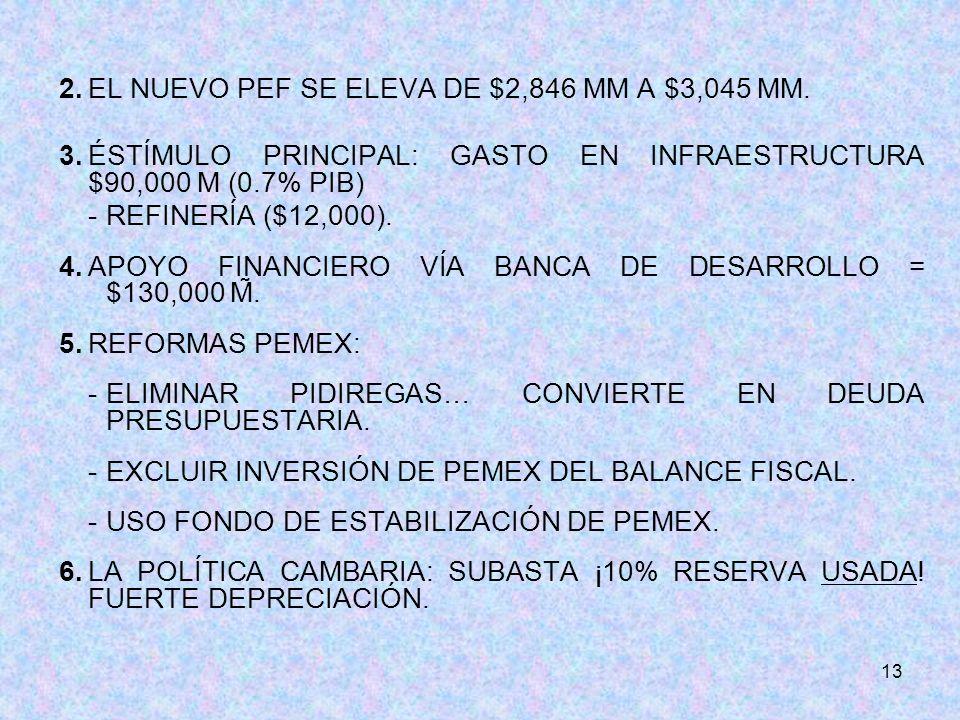 13 2.EL NUEVO PEF SE ELEVA DE $2,846 MM A $3,045 MM.