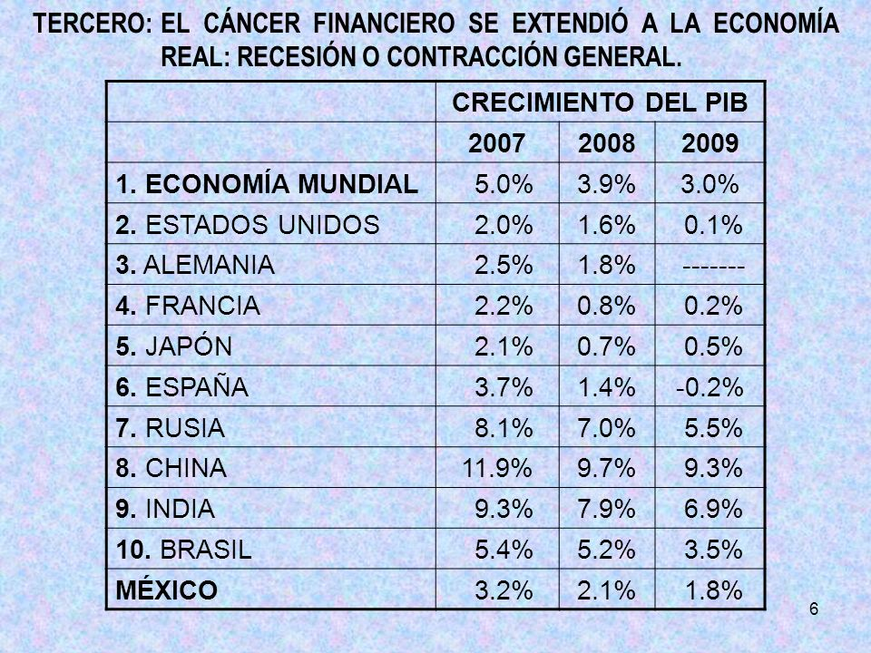6 TERCERO:EL CÁNCER FINANCIERO SE EXTENDIÓ A LA ECONOMÍA REAL: RECESIÓN O CONTRACCIÓN GENERAL.