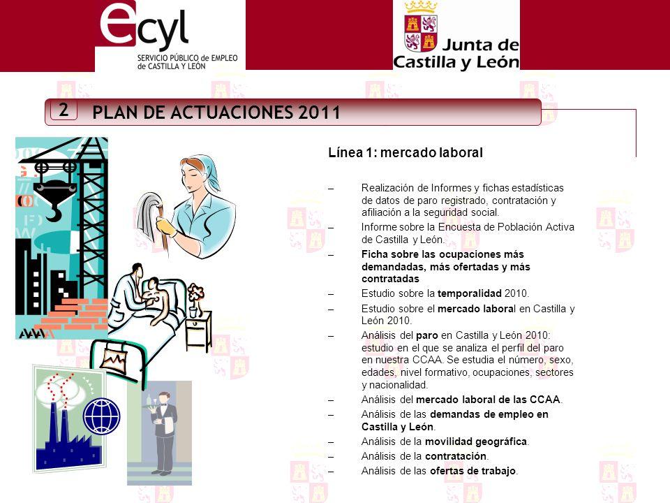 PLAN DE ACTUACIONES 2011 2 Línea 1: mercado laboral –Realización de Informes y fichas estadísticas de datos de paro registrado, contratación y afiliación a la seguridad social.