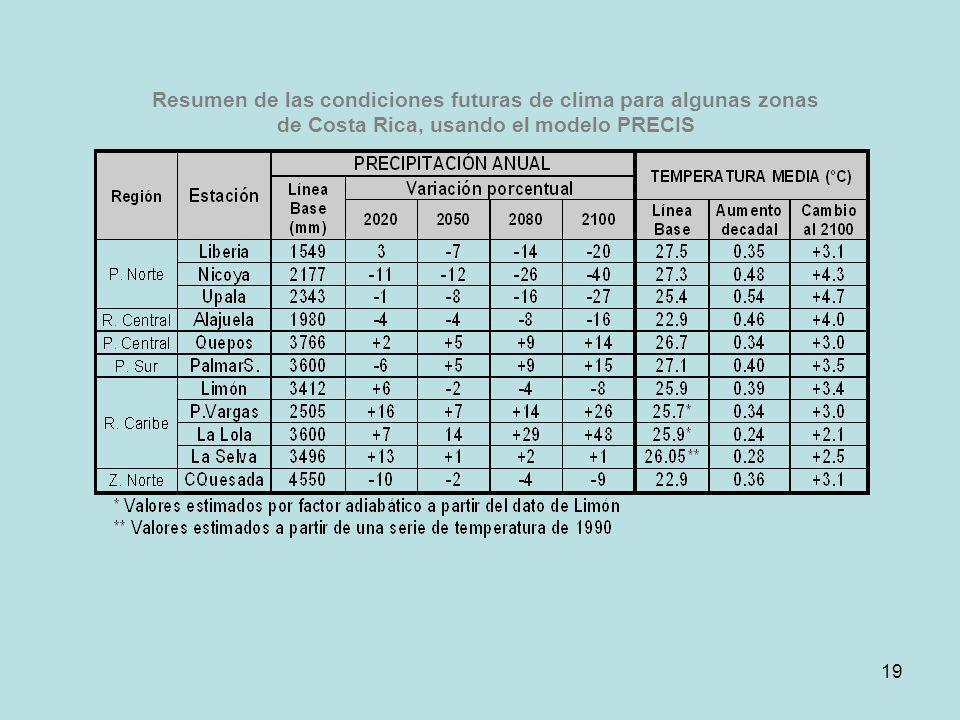 Resumen de las condiciones futuras de clima para algunas zonas de Costa Rica, usando el modelo PRECIS 19