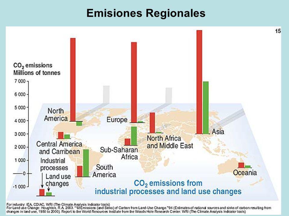 Emisiones Regionales