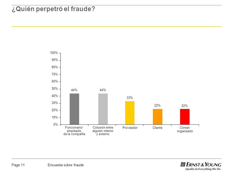 Encuesta sobre fraudePage 11 ¿Quién perpetró el fraude? 0% 10% 20% 30% 40% 50% 60% 70% 80% 90% 100% 44% Funcionario/ empleado de la compañía 44% Colus