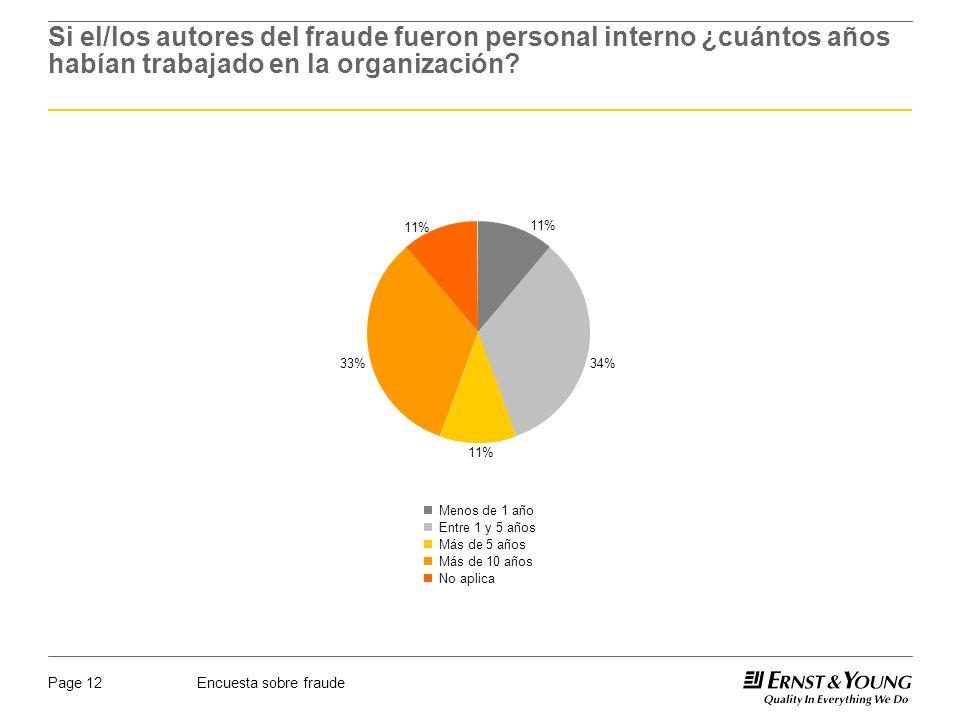 Encuesta sobre fraudePage 12 11% 34% 11% 33% 11% Menos de 1 año Entre 1 y 5 años Más de 5 años Más de 10 años No aplica Si el/los autores del fraude fueron personal interno ¿cuántos años habían trabajado en la organización