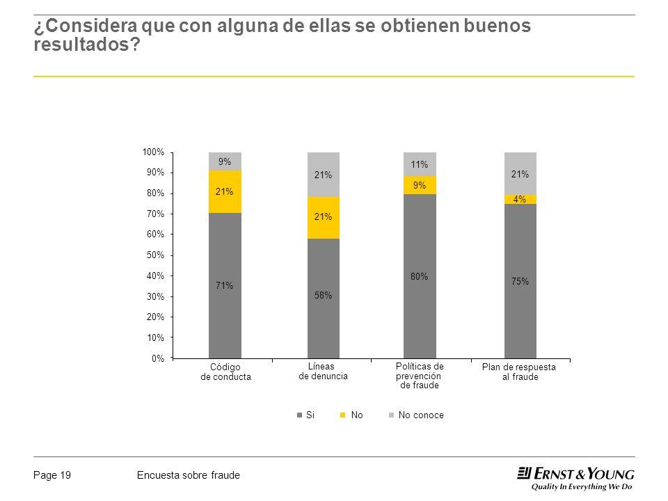 Encuesta sobre fraudePage 19 ¿Considera que con alguna de ellas se obtienen buenos resultados? 0% 10% 20% 30% 40% 50% 60% 70% 80% 90% 100% 71% 21% 9%