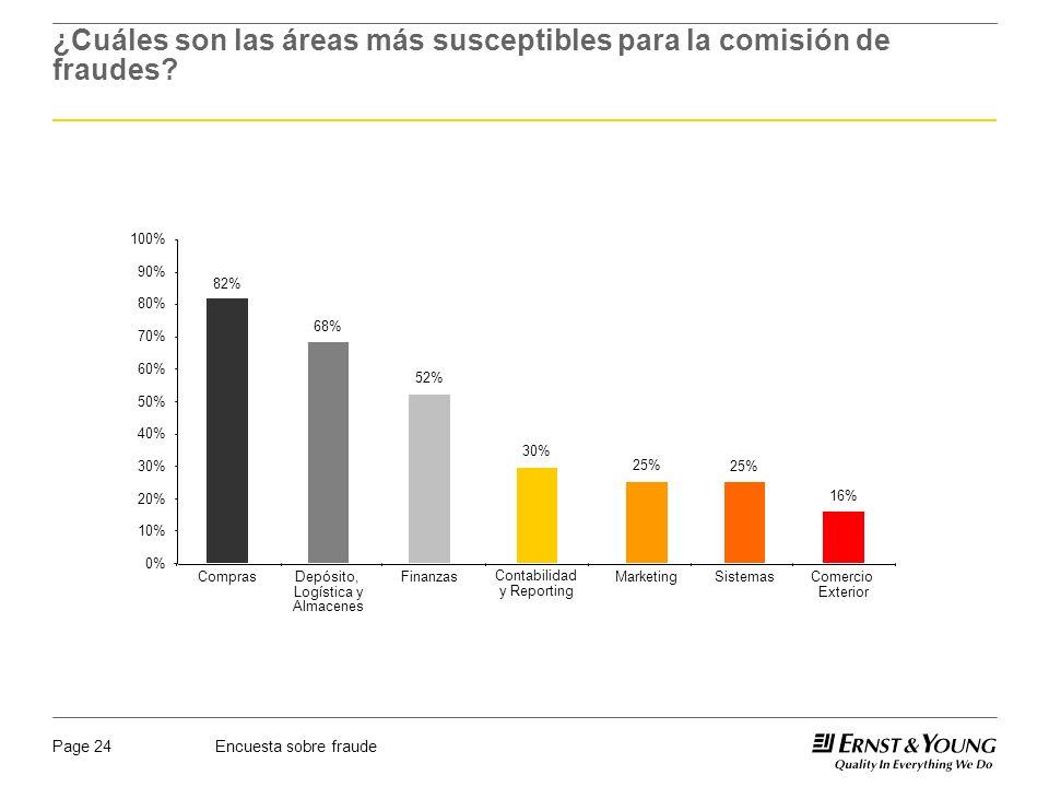 Encuesta sobre fraudePage 24 ¿Cuáles son las áreas más susceptibles para la comisión de fraudes? 0% 10% 20% 30% 40% 50% 60% 70% 80% 90% 100% 82% Compr